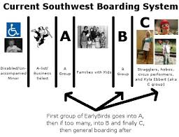 Southwest Airlines Boarding Process