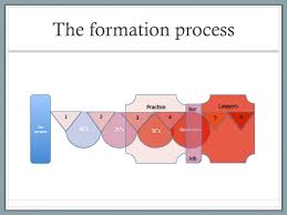 Identity Formation Process